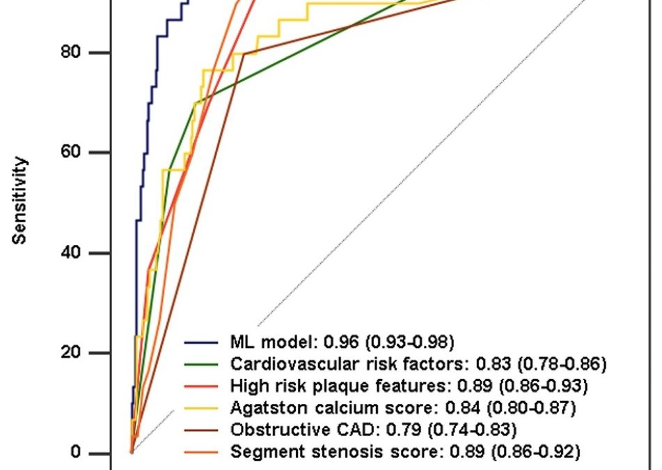 Improved long-term prognostic value of coronary CT angiography-derived plaque measures and clinical parameters on adverse cardiac outcome using machine learning