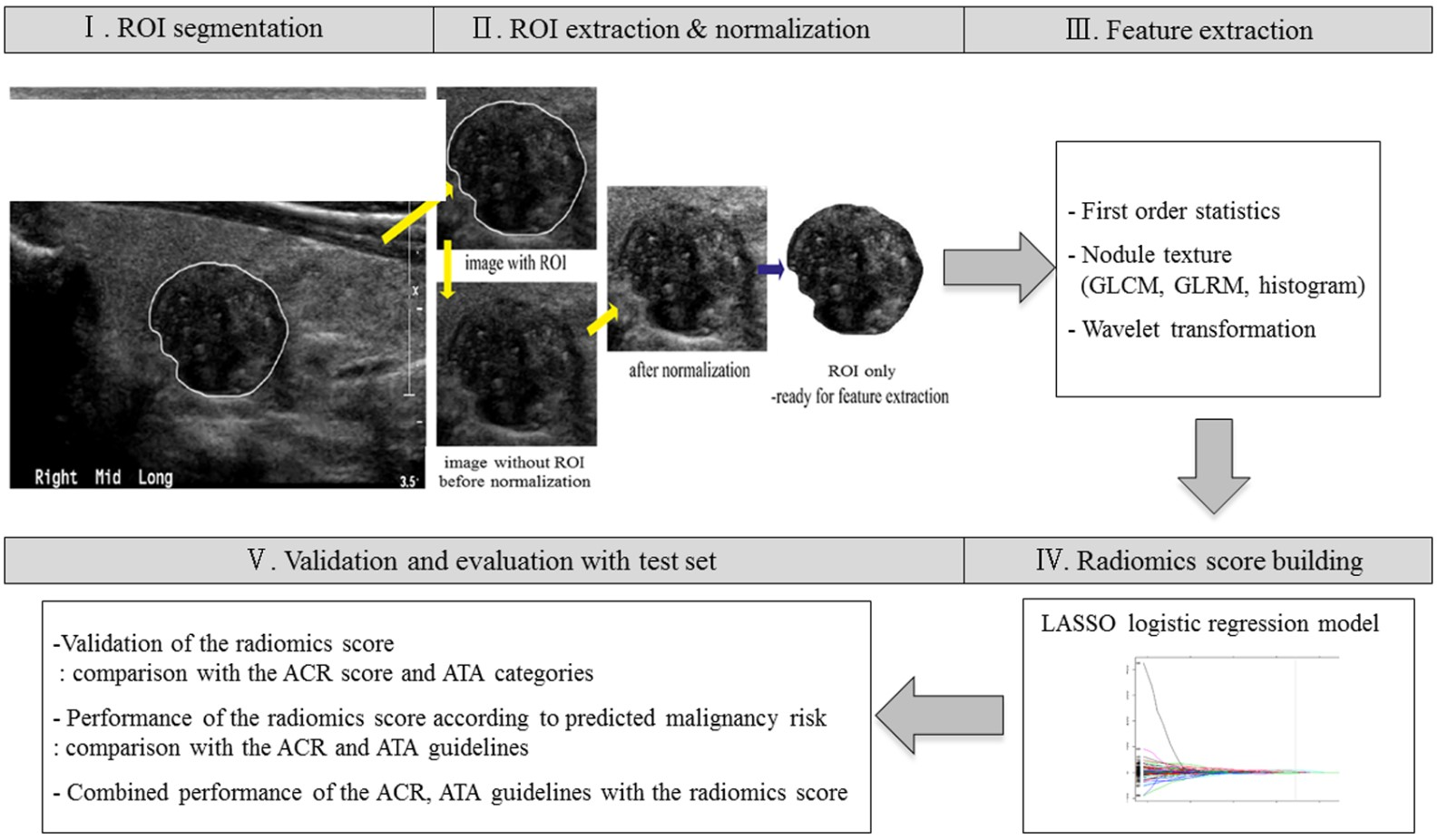 Combining radiomics with ultrasound-based risk stratification systems for thyroid nodules: an approach for improving performance