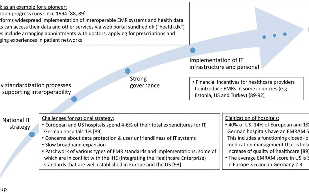 Implementation of eHealth and AI integrated diagnostics with multidisciplinary digitized data: are we ready from an international perspective?