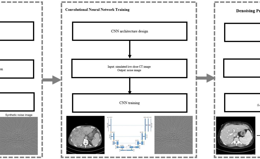 Noise reduction approach in pediatric abdominal CT combining deep learning and dual-energy technique