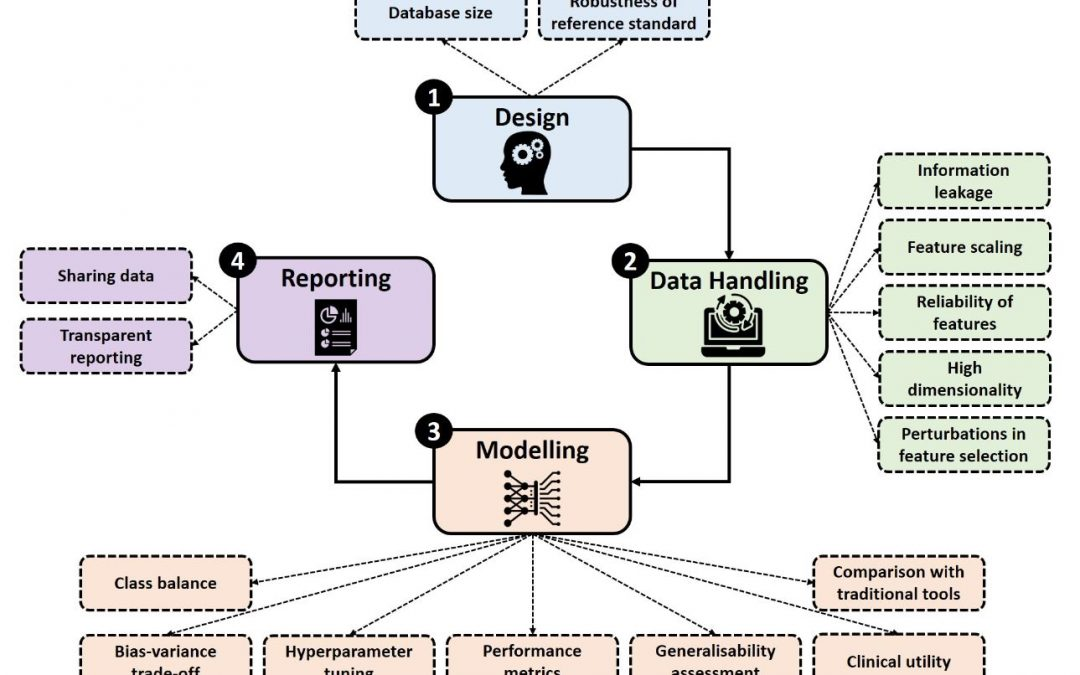 How to read and review papers on machine learning and artificial intelligence in radiology: a survival guide to key methodological concepts