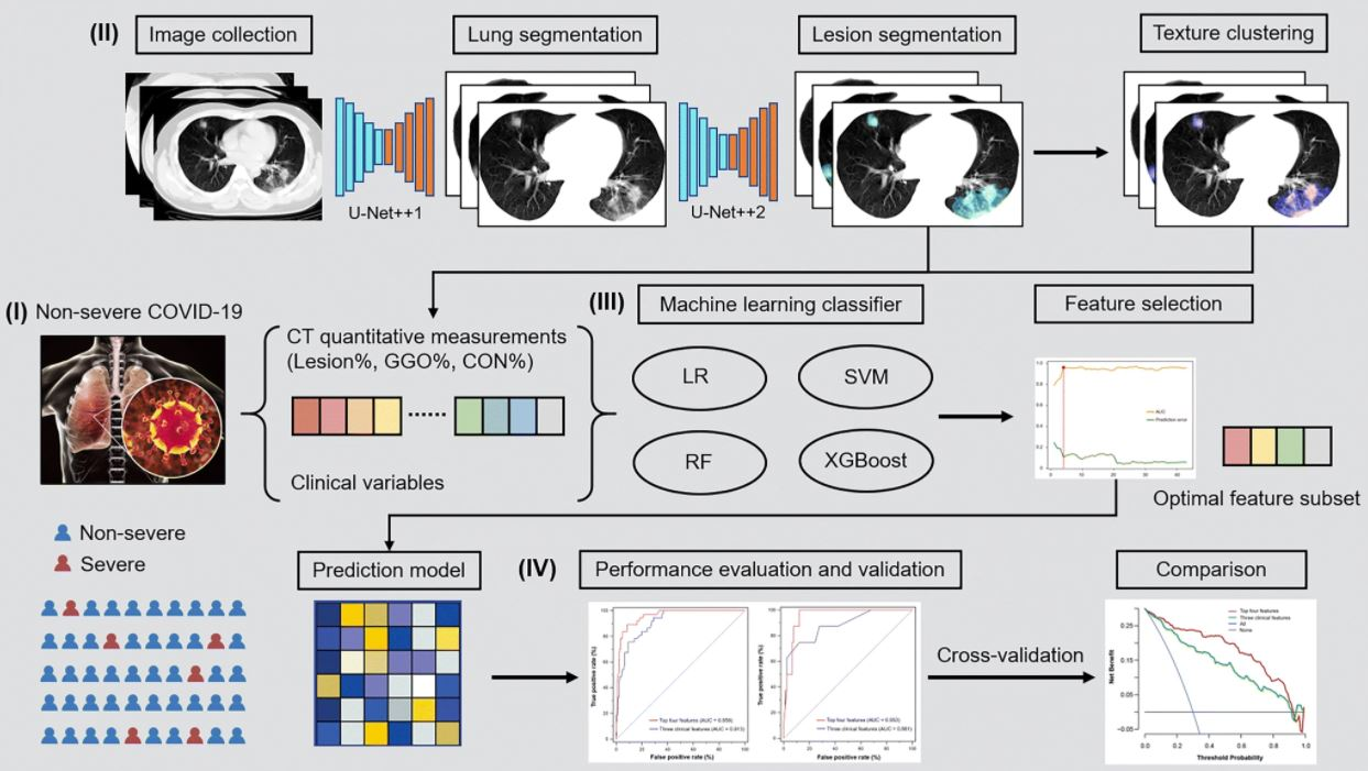 Machine learning based on clinical characteristics and chest CT quantitative measurements for prediction of adverse clinical outcomes in hospitalized patients with COVID-19