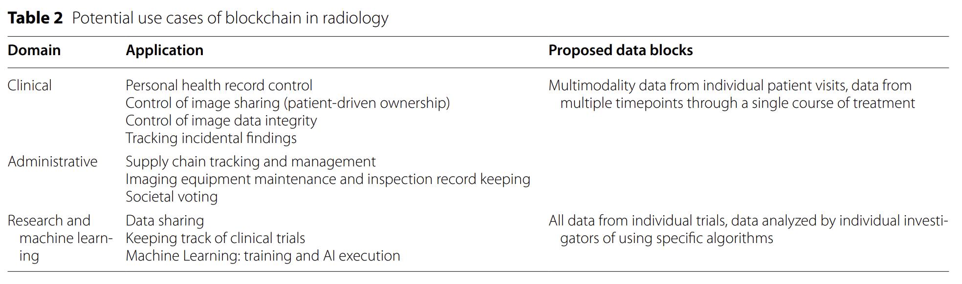 ESR white paper: blockchain and medical imaging