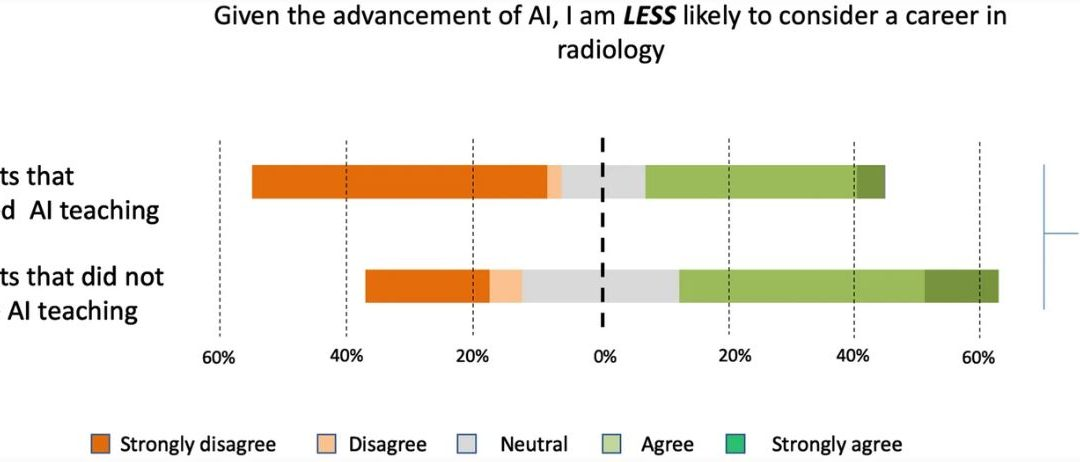 Attitudes and perceptions of UK medical students towards artificial intelligence and radiology: a multicentre survey