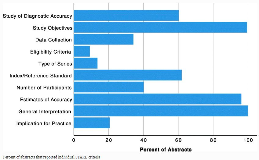 AI abstracts from ECR 2019: analysis of topics and compliance with the STARD for abstracts checklist