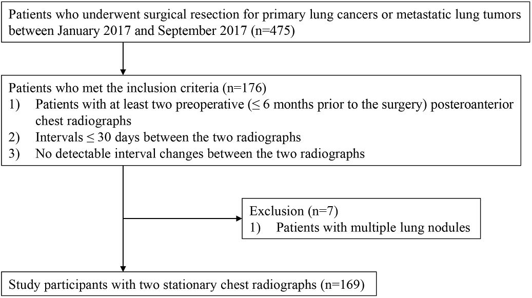 Test-retest reproducibility of a deep learning–based automatic detection algorithm for the chest radiograph