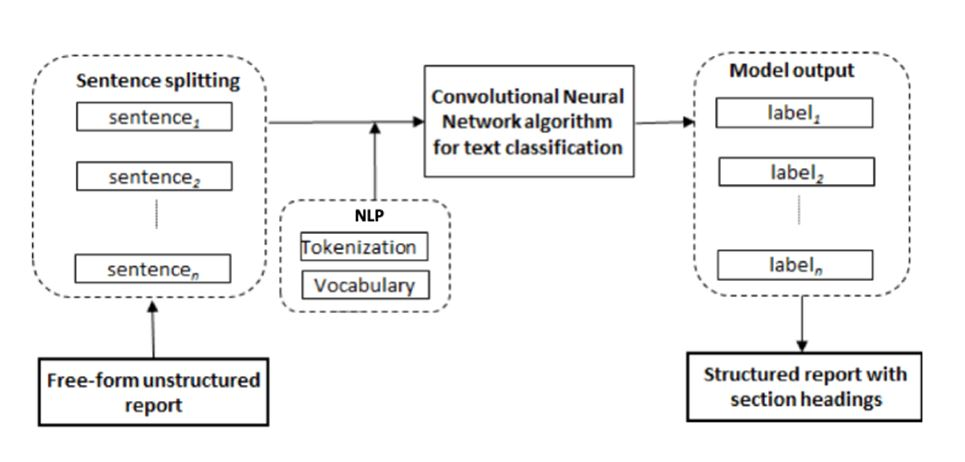 Deep learning to convert unstructured CT pulmonary angiography reports into structured reports