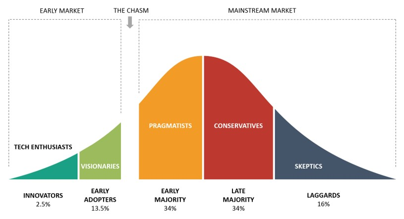 Bridging the chasm: Education may turn Early Majority into Early Adopters
